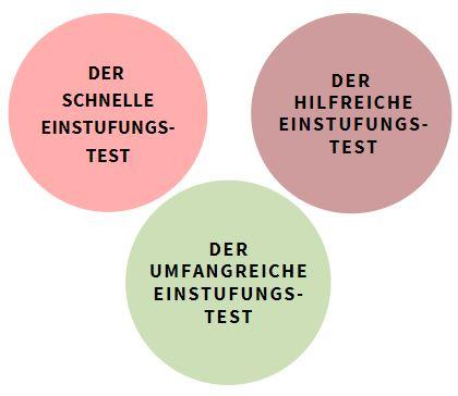 In diesem Blogbeitrag werden drei Online-Einstufungstest in Deutsch verglichen.